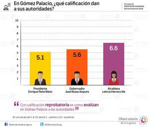 En Gómez Palacio, ¿qué calificación dan a sus autoridades? 2016