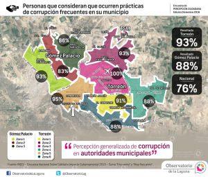 Personas que consideran que ocurren prácticas de corrupción frecuentes en su municipio 2016