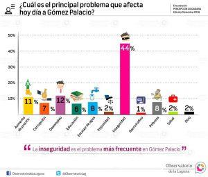 ¿Cuál es el principal problema que afecta hoy día a Gómez Palacio? 2016