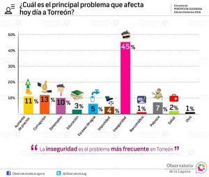 ¿Cuál es el principal problema que afecta hoy día a Torreón? 2016