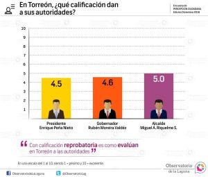 En Torreón, ¿qué calificación dan a sus autoridades? 2016