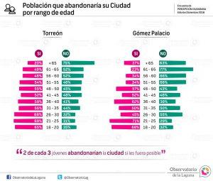 Población que abandonaría su Ciudad por rango de edad 2016