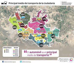 Principal medio de transporte de la ciudadanía 2016