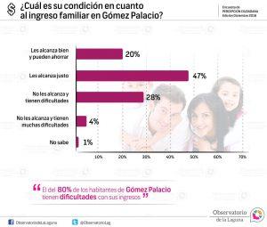 ¿Cuál es su condición en cuanto al ingreso familiar en Gómez Palacio? 2016