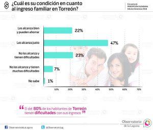 ¿Cuál es su condición en cuanto al ingreso familiar en Torreón? 2016
