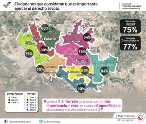 Ciudadanos que consideran que es importante ejercer el derecho al voto 2016