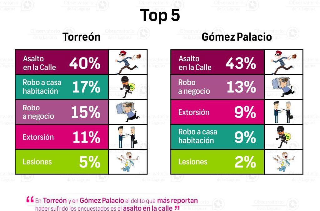 ¿Cuál es el delito más frecuente en Torreón y Gómez Palacio? 2016