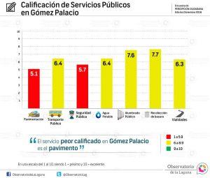 Calificación de Servicios Públicos en Gómez Palacio 2016