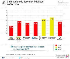 Calificación de Servicios Públicos en Torreón 2016