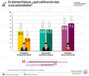 En Gómez Palacio, ¿qué calificación dan a sus autoridades? 2017