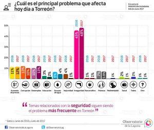 ¿Cuál es el principal problema que afecta hoy día a Torreón? 2017