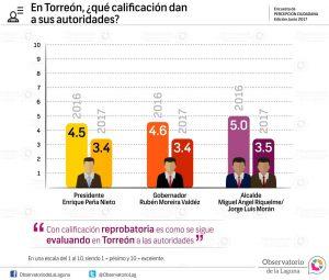 En Torreón, ¿qué calificación dan a sus autoridades? 2017