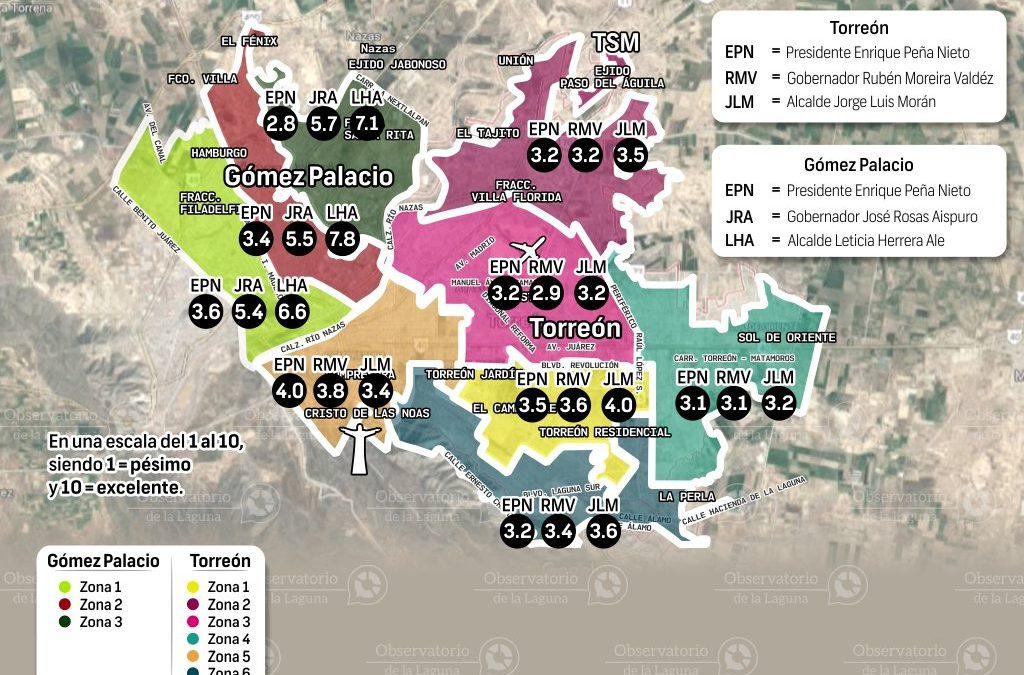 En Torreón y Gómez Palacio, ¿qué calificación dan a sus autoridades? 2017
