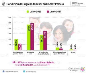 Condición del ingreso familiar en Gómez Palacio 2016-2017