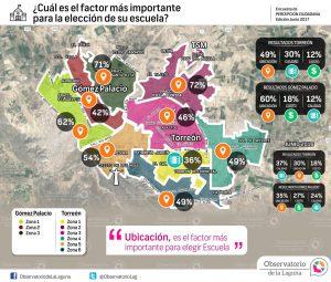 ¿Cuál es el factor más importante para la elección de su escuela? Torreón-Gómez