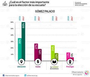 ¿Cuál es el factor más importante para la elección de su escuela? Gómez