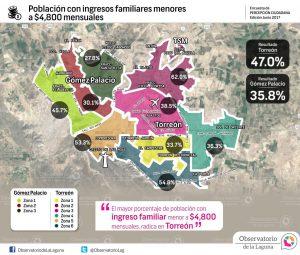 Población con ingresos familiares menores a $4,800 mensuales 2017