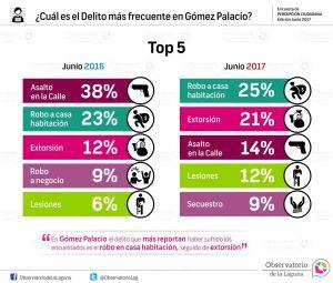 ¿Cuál es el Delito más frecuente en Gómez Palacio?2017