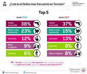 ¿Cuál es el delito más frecuente en Torreón? 2017