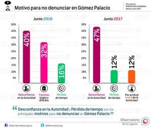Motivo para no denunciar en Gómez Palacio 2017