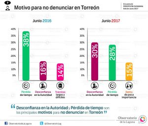 Motivo para no denunciar en Torreón 2017