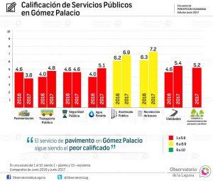 Calificación de Servicios Públicos en Gómez Palacio 2016-2017