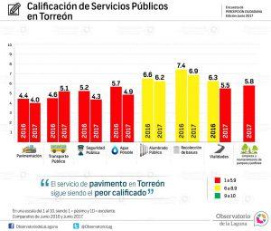 Calificación de Servicios Públicos en Torreón 2016-2017