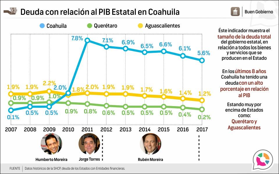 Deuda con relación al PIB Estatal en Coahuila