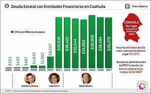 Deuda Estatal con Entidades Financieras en Coahuila