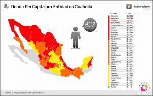Deuda Per Cápita por Entidad en Coahuila