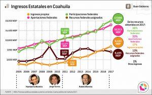 Ingresos Estatales en Coahuila
