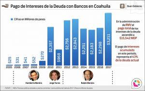Pago de Intereses de la Deuda con Bancos en Coahuila