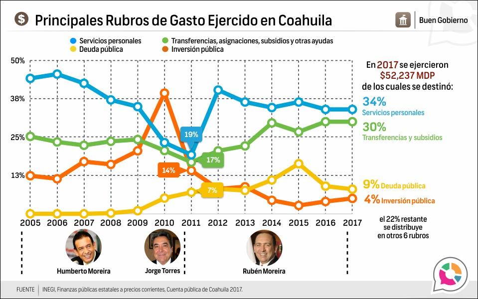 Principales Rubros de Gasto Ejercido en Coahuila