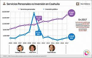 Servicios Personales vs Inversión Pública en Coahuila
