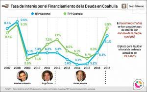 Tasa de Interés por el Financiamiento de la Deuda en Coahuila
