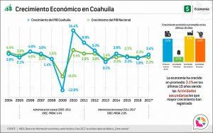 Crecimiento Económico en Coahuila