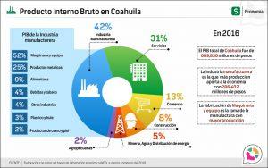 Producto Interno Bruto en Coahuila