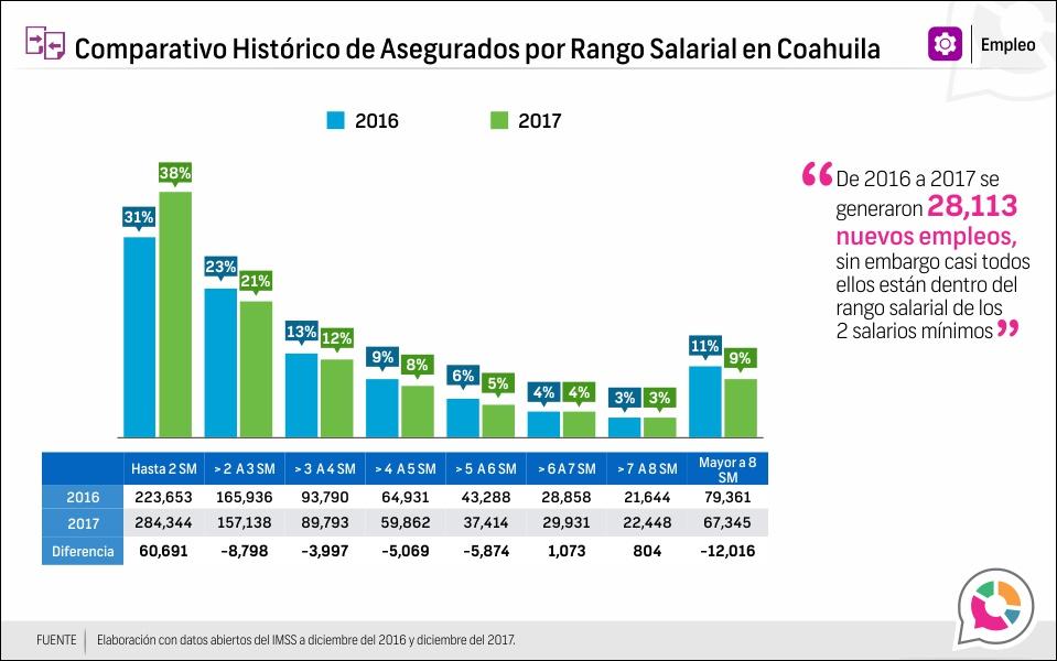 Comparativo Histórico de Asegurados por Rango Salarial en Coahuila