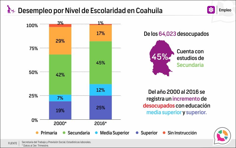 Desempleo por Nivel de Escolaridad en Coahuila