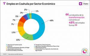 Empleo en Coahuila por Sector Económico