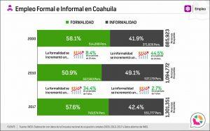 Empleo Formal e Informal en Coahuila