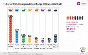 Porcentaje de Asegurados por Rango Salarial en Coahuila