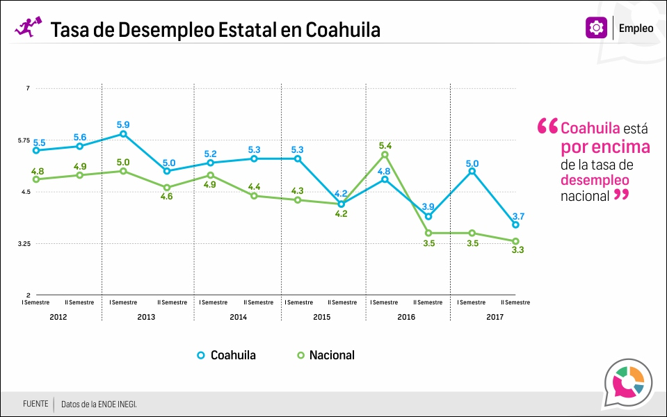 Tasa de Desempleo Estatal en Coahuila