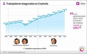Trabajadores Asegurados en Coahuila