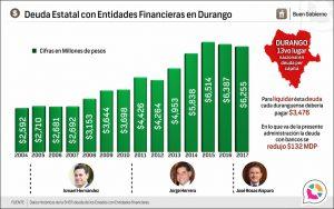 Deuda Estatal con Entidades Financieras en Durango