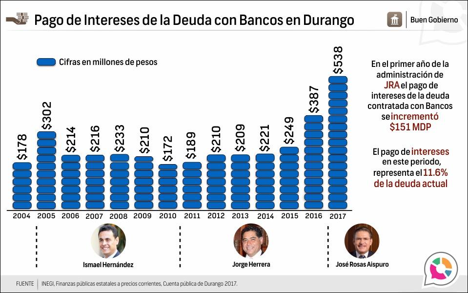 Pago de Intereses de la Deuda con Bancos en Durango