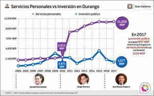 Servicios Personales vs Inversión Pública en Durango