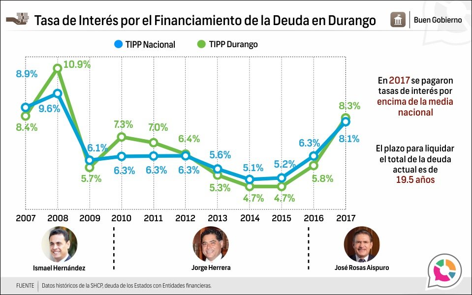 Tasa de Interés por el Financiamiento de la Deuda en Durango