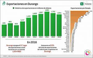 Exportaciones en Durango