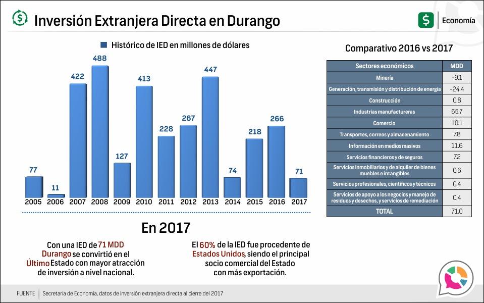Inversión Extranjera Directa en Durango